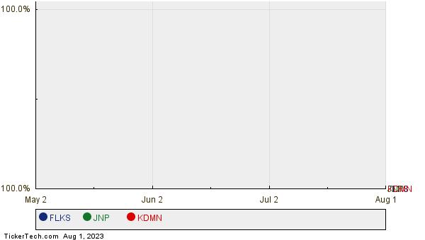FLKS, JNP, and KDMN Relative Performance Chart