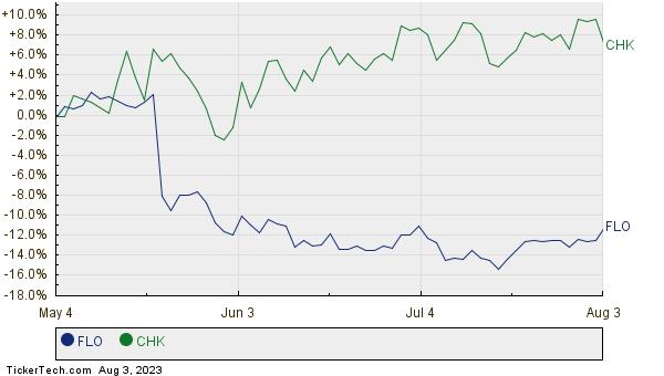 FLO,CHK Relative Performance Chart