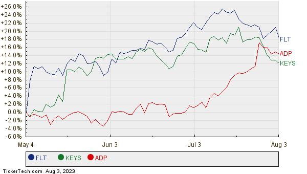 FLT, KEYS, and ADP Relative Performance Chart