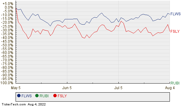 FLWS, RUBI, and FSLY Relative Performance Chart