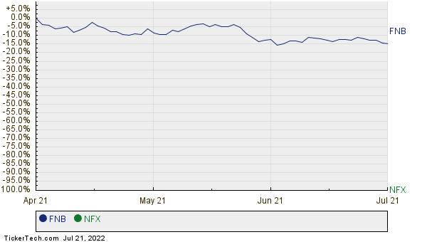 FNB,NFX Relative Performance Chart