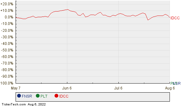 FNSR, PLT, and IDCC Relative Performance Chart