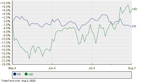 FR,HBI Relative Performance Chart
