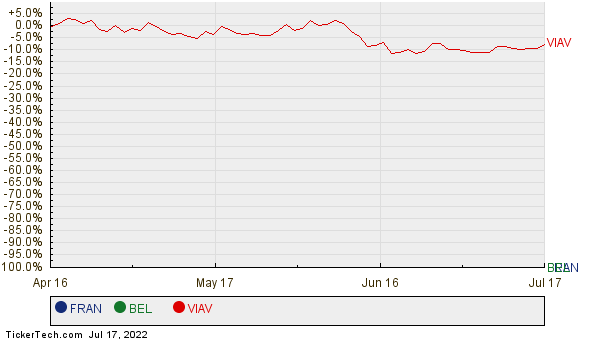 FRAN, BEL, and VIAV Relative Performance Chart