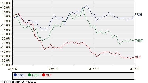 FRGI, TMST, and GLT Relative Performance Chart