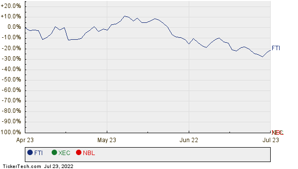 FTI, XEC, and NBL Relative Performance Chart