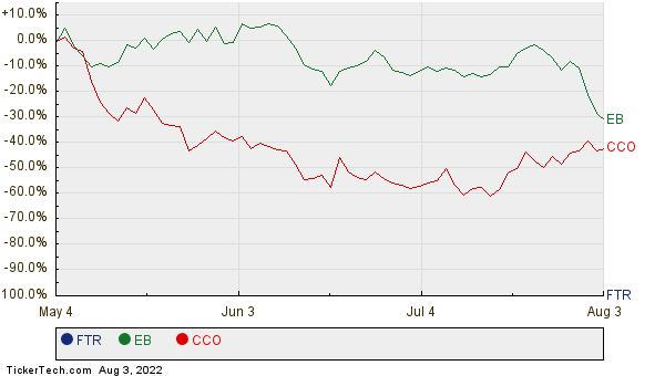 FTR, EB, and CCO Relative Performance Chart