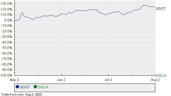 GDOT,DISCA Relative Performance Chart