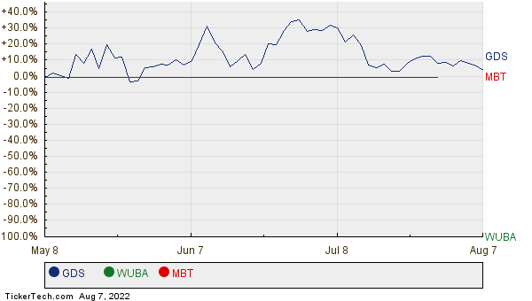 GDS, WUBA, and MBT Relative Performance Chart