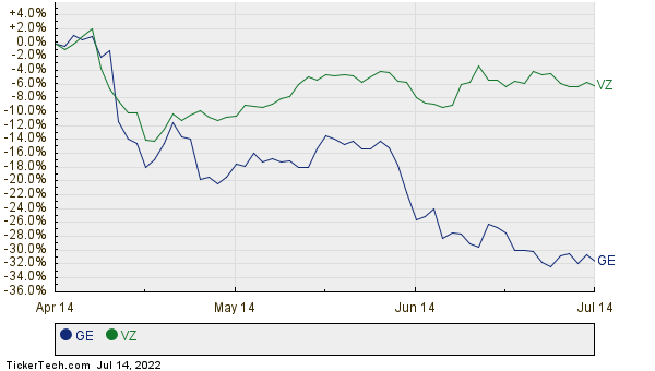 GE,VZ Relative Performance Chart
