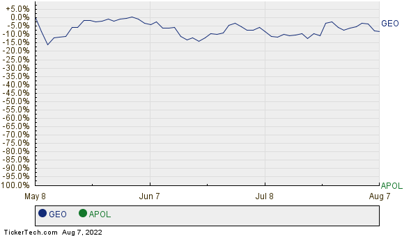 GEO,APOL Relative Performance Chart