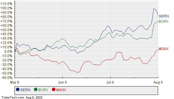 GERN, BCRX, and MGNX Relative Performance Chart