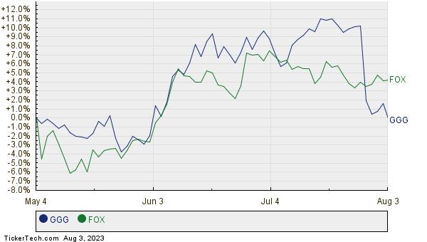 GGG,FOX Relative Performance Chart