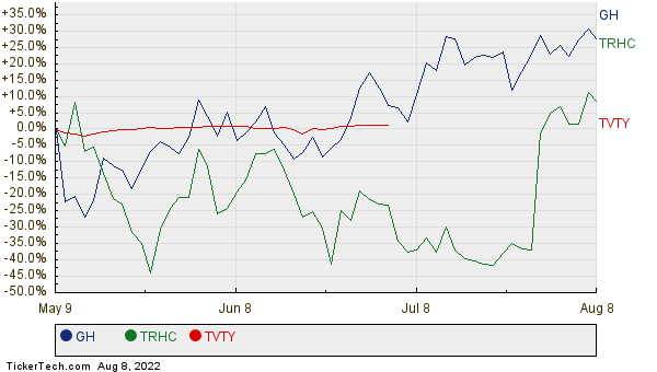 GH, TRHC, and TVTY Relative Performance Chart