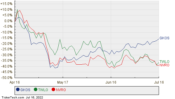 GKOS, TWLO, and NVRO Relative Performance Chart