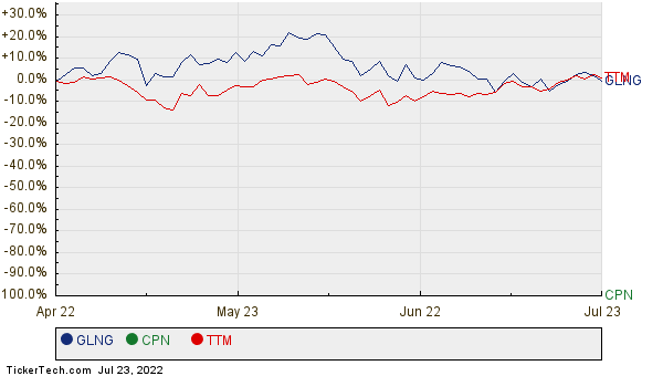 GLNG, CPN, and TTM Relative Performance Chart