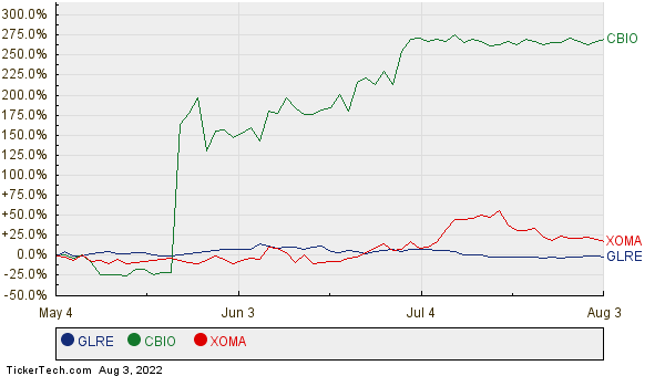 GLRE, CBIO, and XOMA Relative Performance Chart