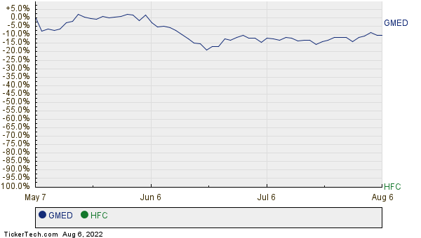 GMED,HFC Relative Performance Chart