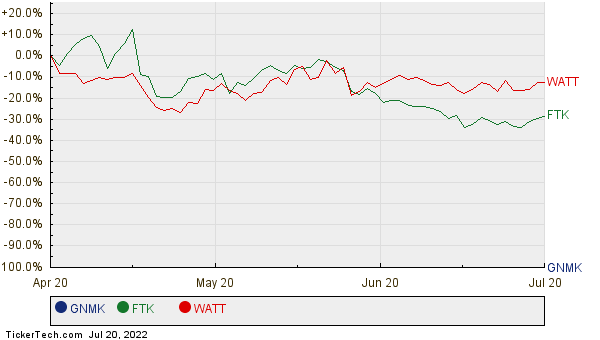 GNMK, FTK, and WATT Relative Performance Chart