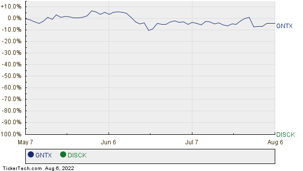 GNTX,DISCK Relative Performance Chart
