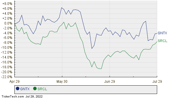 Gentex Moves Up In Market Cap Rank Passing Stericycle