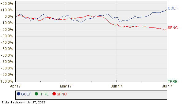 GOLF, TPRE, and SFNC Relative Performance Chart