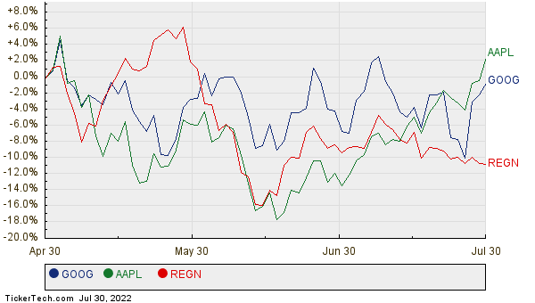 GOOG, AAPL, and REGN Relative Performance Chart