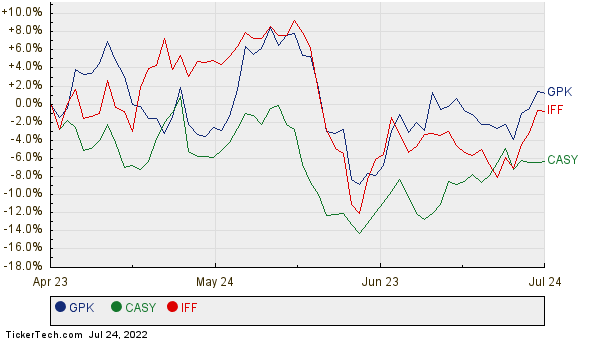 GPK, CASY, and IFF Relative Performance Chart
