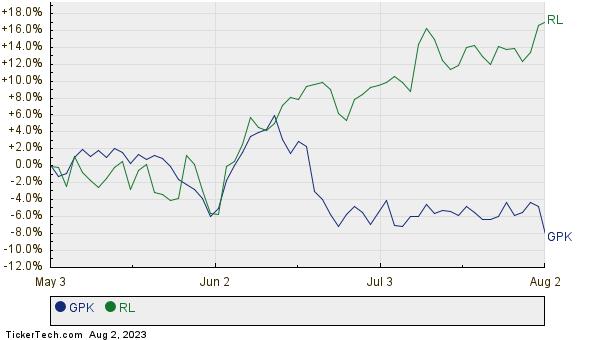 GPK,RL Relative Performance Chart