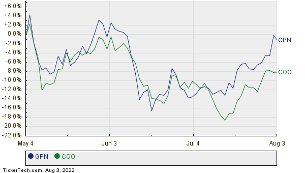 GPN,COO Relative Performance Chart