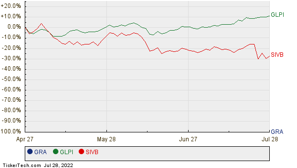 GRA, GLPI, and SIVB Relative Performance Chart