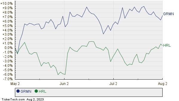 GRMN,HRL Relative Performance Chart