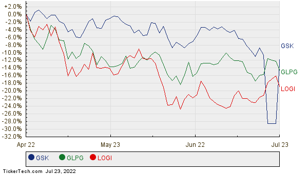 GSK, GLPG, and LOGI Relative Performance Chart