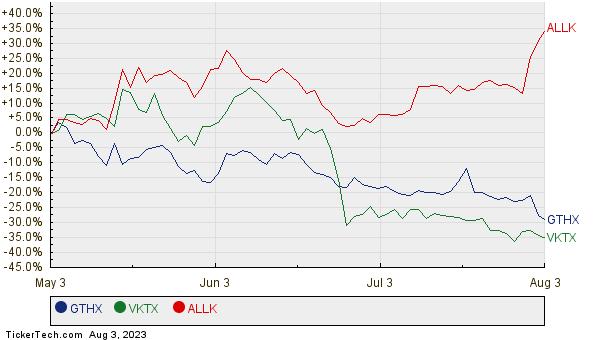 GTHX, VKTX, and ALLK Relative Performance Chart