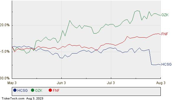 HCSG, OZK, and FNF Relative Performance Chart