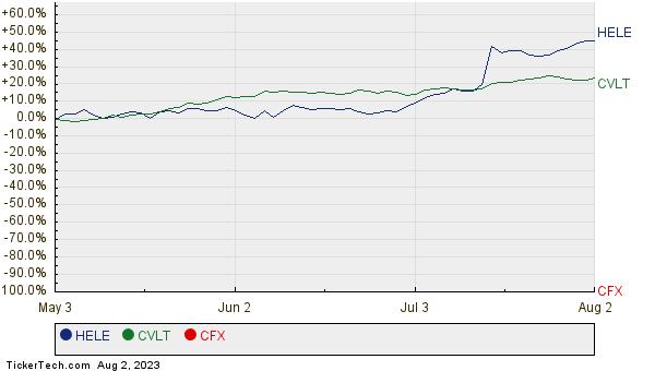 HELE, CVLT, and CFX Relative Performance Chart