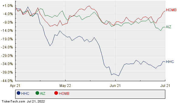 HHC, AIZ, and HOMB Relative Performance Chart