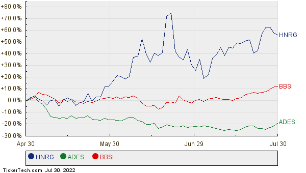 HNRG, ADES, and BBSI Relative Performance Chart