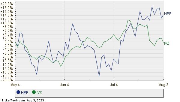 HPP,IVZ Relative Performance Chart