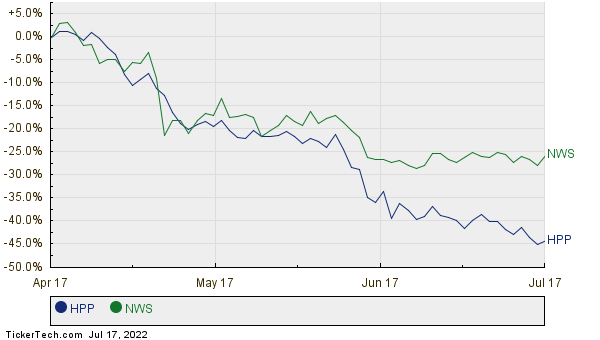 S&P 500 Annual Total Return Historical Data