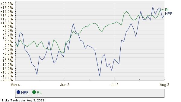 HPP,RL Relative Performance Chart