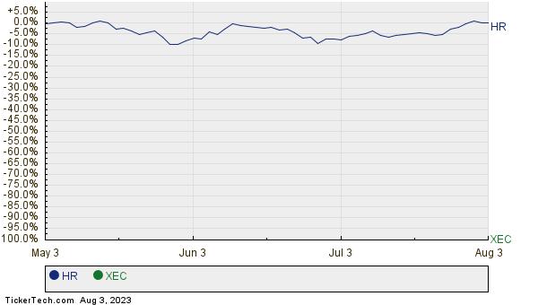 HR,XEC Relative Performance Chart