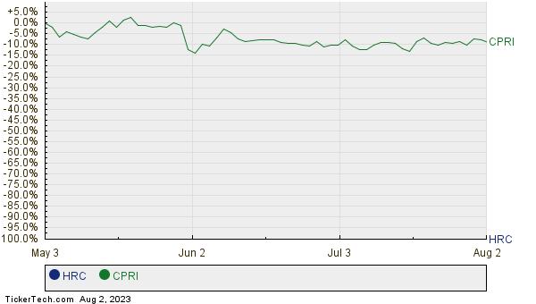 HRC,CPRI Relative Performance Chart