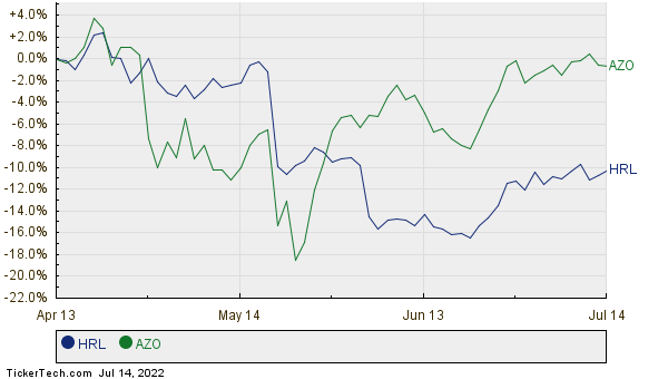 HRL,AZO Relative Performance Chart