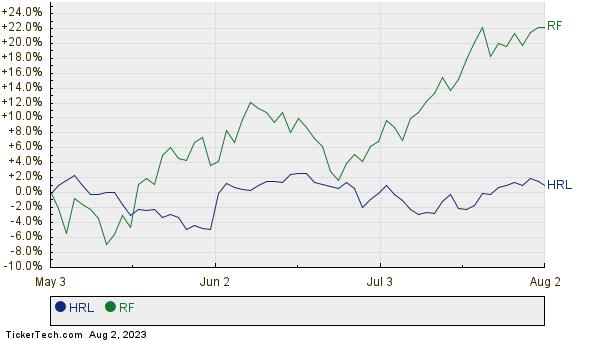 HRL,RF Relative Performance Chart
