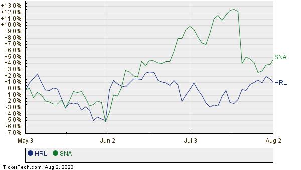 HRL,SNA Relative Performance Chart