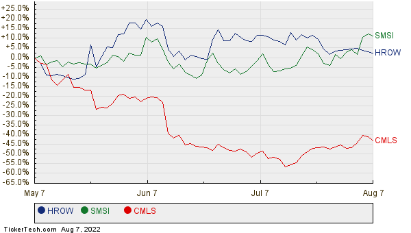 HROW, SMSI, and CMLS Relative Performance Chart