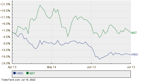 HSIC,MAT Relative Performance Chart