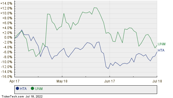 HTA,UNM Relative Performance Chart