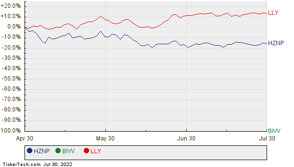 HZNP, BIVV, and LLY Relative Performance Chart